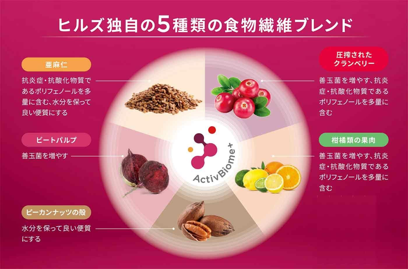 ヒルズ独自の5種類の食物繊維ブレンド